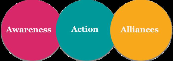 Awareness-Action-Alliances