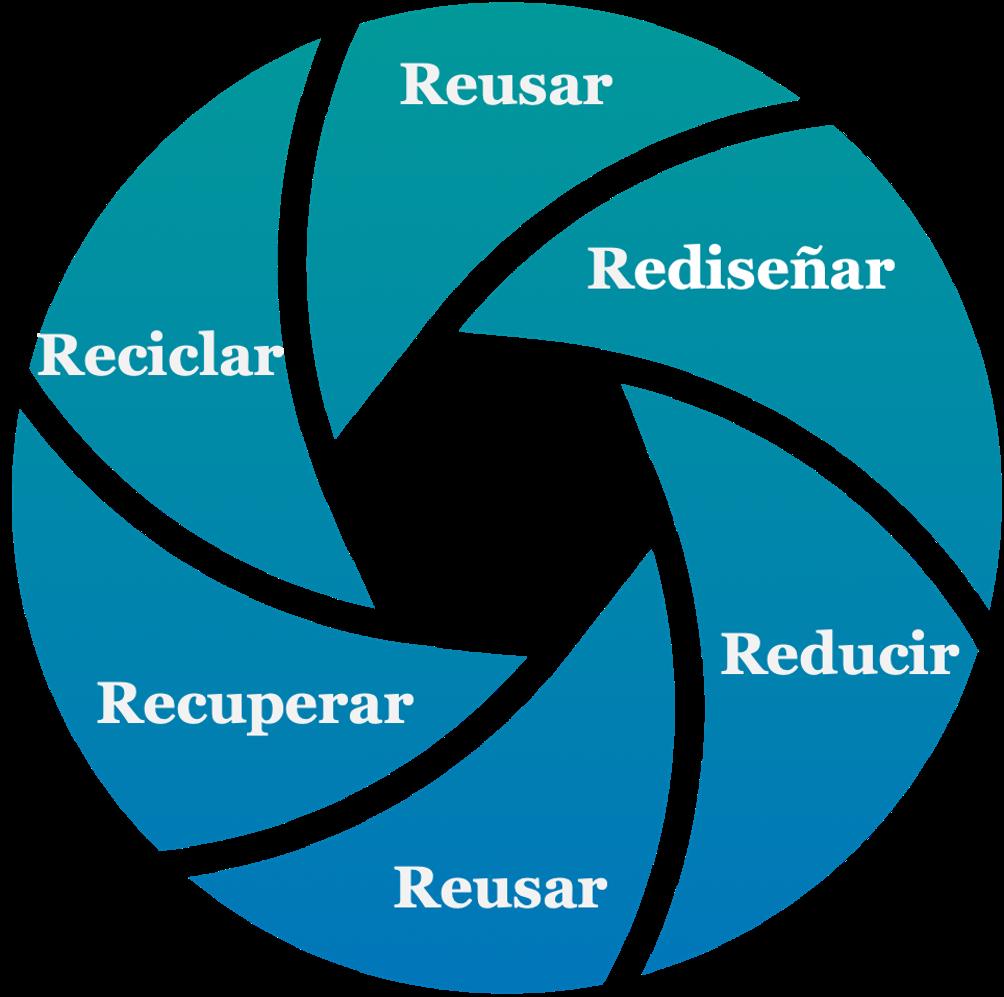 Lifecycle plastic